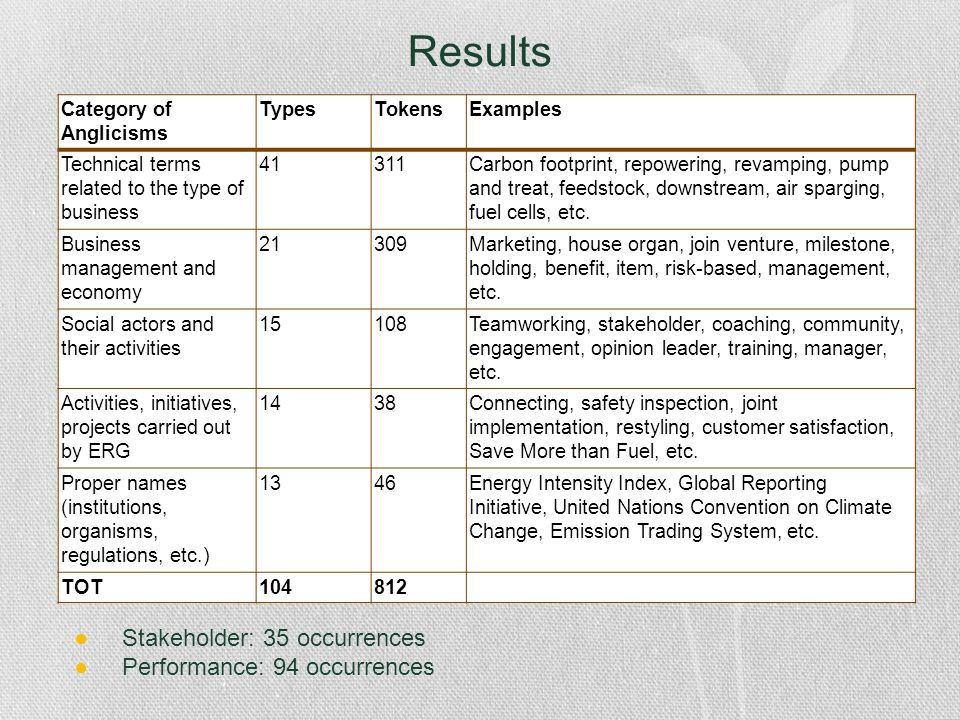 Results Stakeholder: 35 occurrences Performance: 94 occurrences