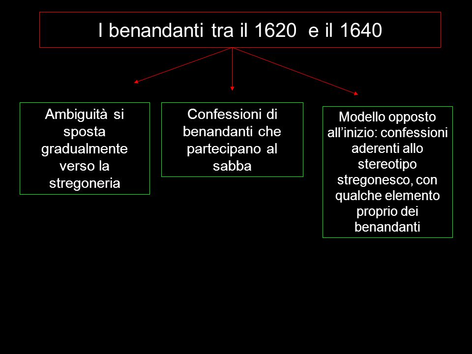 I benandanti tra il 1620 e il 1640 Ambiguità si sposta gradualmente verso la stregoneria. Confessioni di benandanti che partecipano al sabba.