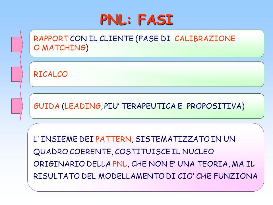 PNL: FASI RAPPORT CON IL CLIENTE (FASE DI CALIBRAZIONE O MATCHING)