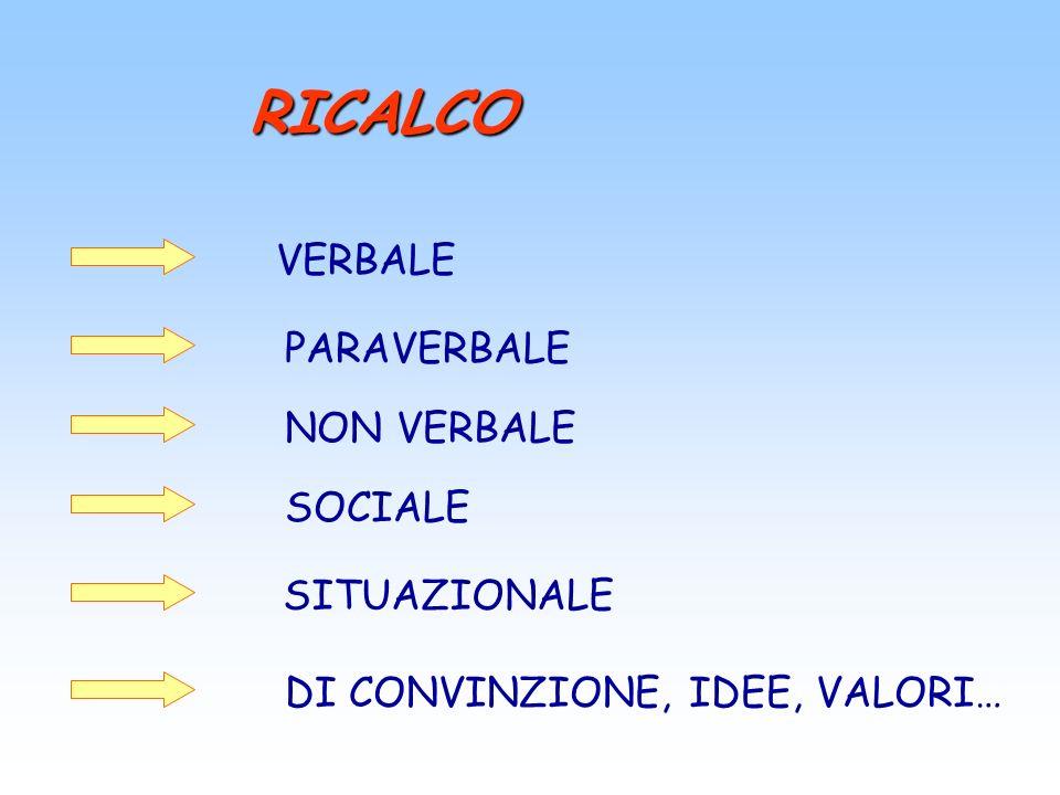 RICALCO VERBALE PARAVERBALE NON VERBALE SOCIALE SITUAZIONALE