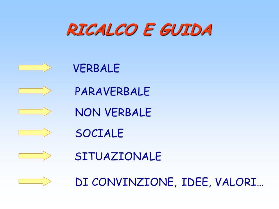 RICALCO E GUIDA VERBALE PARAVERBALE NON VERBALE SOCIALE SITUAZIONALE