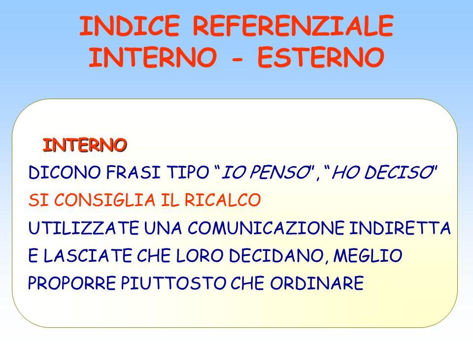 INDICE REFERENZIALE INTERNO - ESTERNO