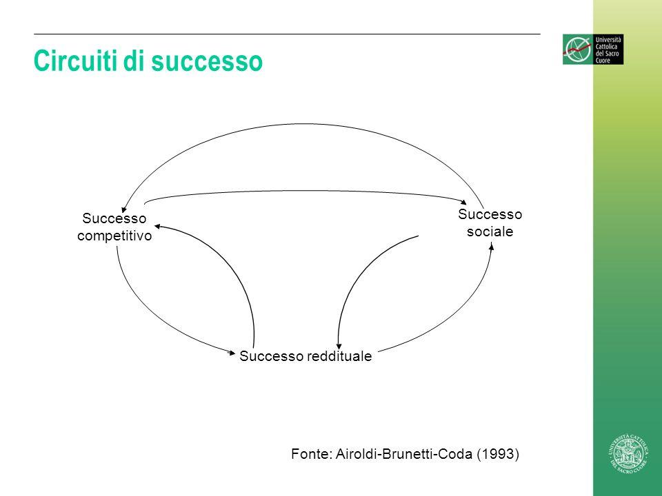 Circuiti di successo Successo reddituale Successo competitivo sociale