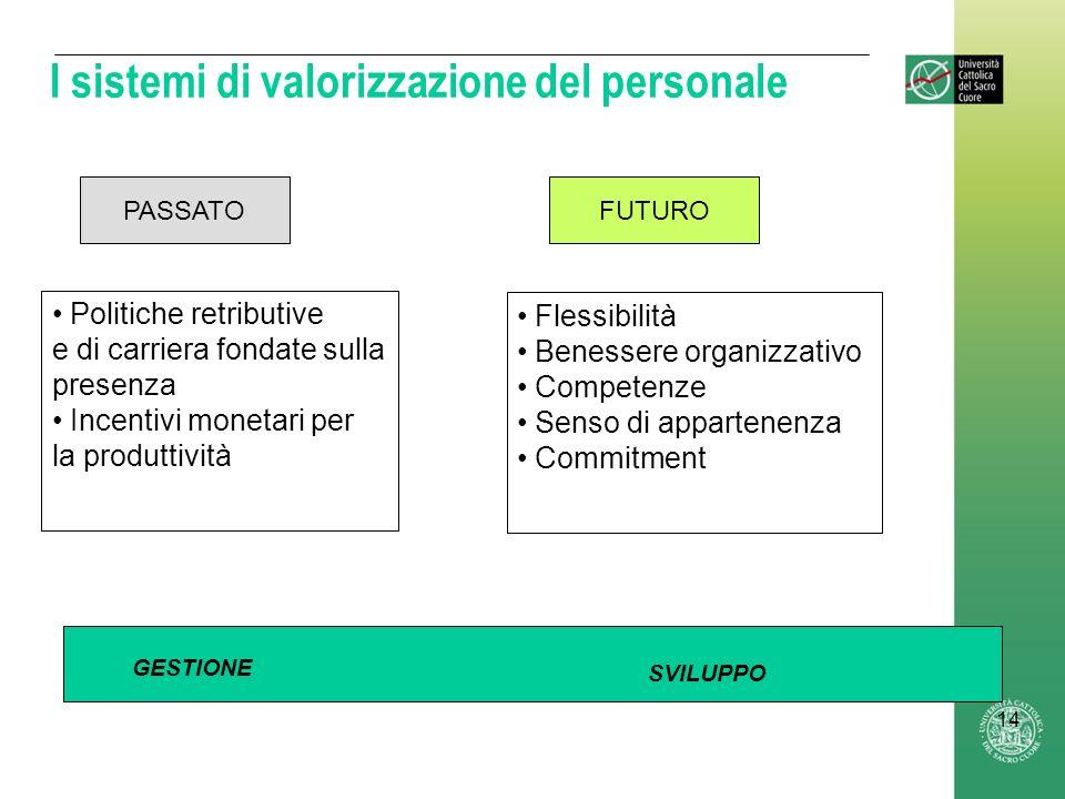 I sistemi di valorizzazione del personale