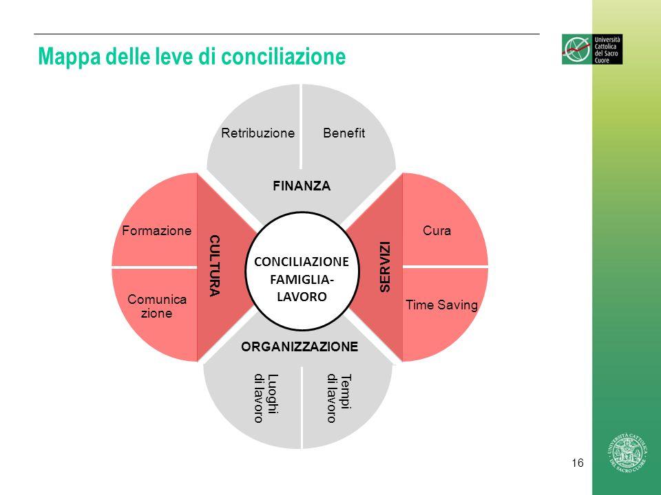 Mappa delle leve di conciliazione