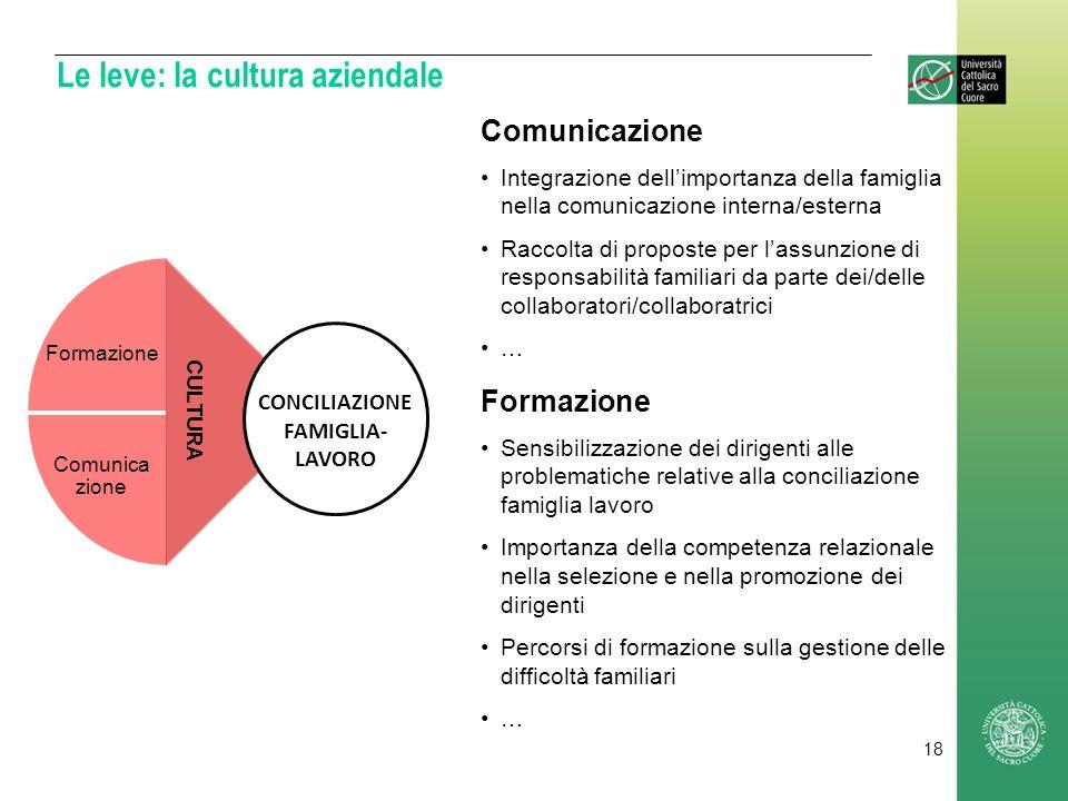 Le leve: la cultura aziendale