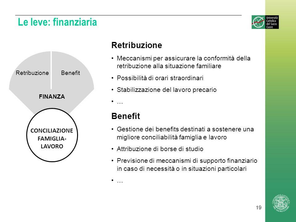 Le leve: finanziaria Retribuzione Benefit