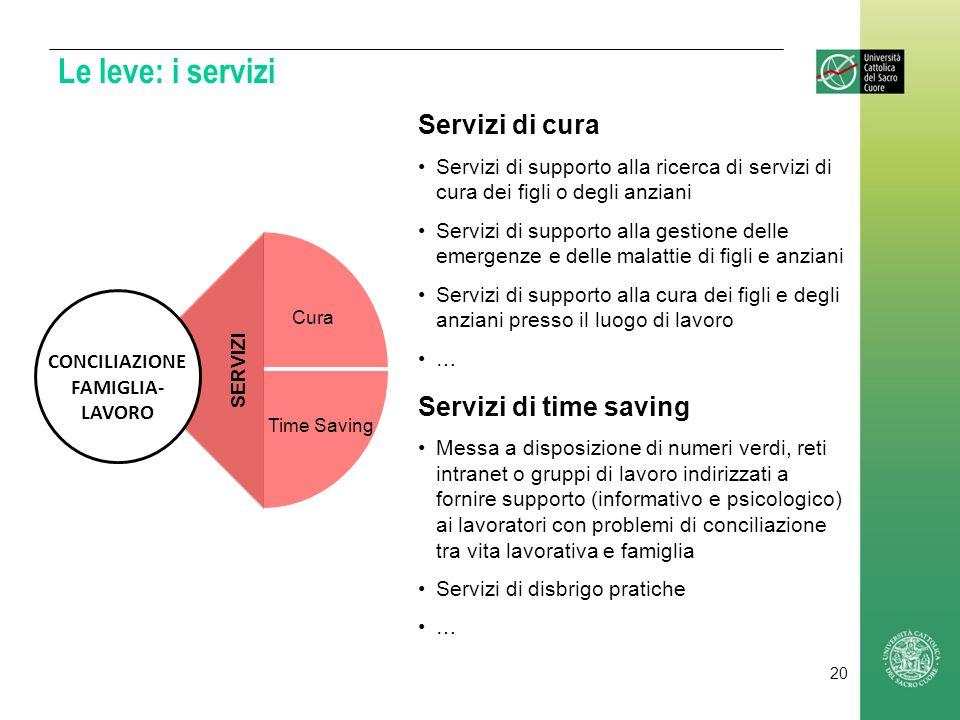 Le leve: i servizi Servizi di cura Servizi di time saving