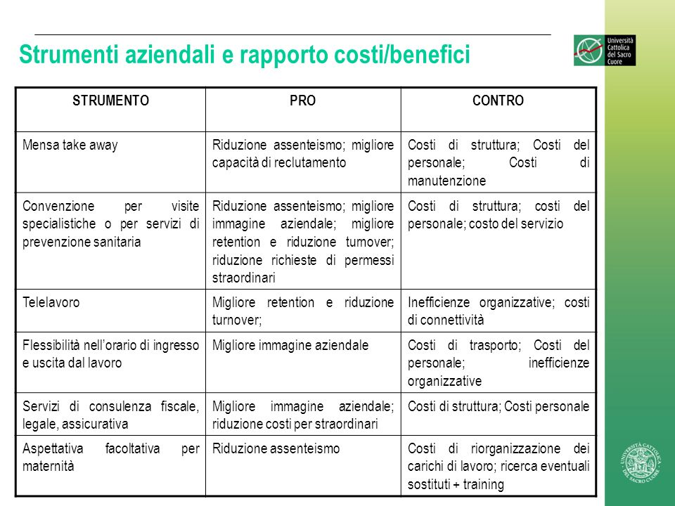 Strumenti aziendali e rapporto costi/benefici