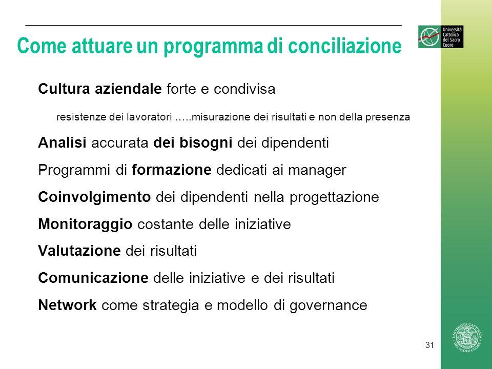 Come attuare un programma di conciliazione