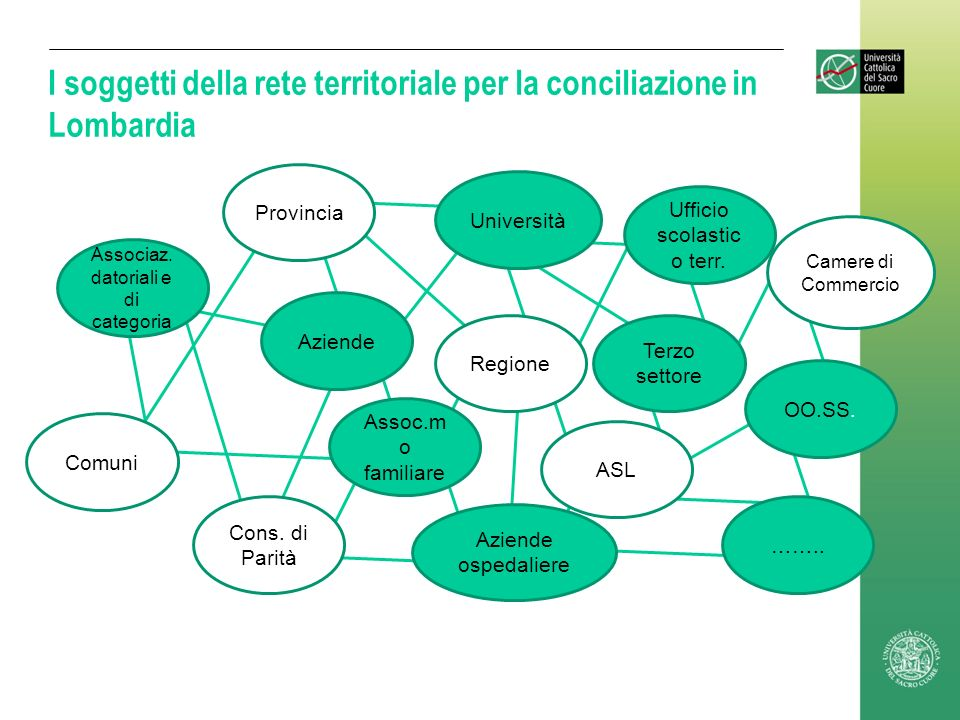 I soggetti della rete territoriale per la conciliazione in Lombardia