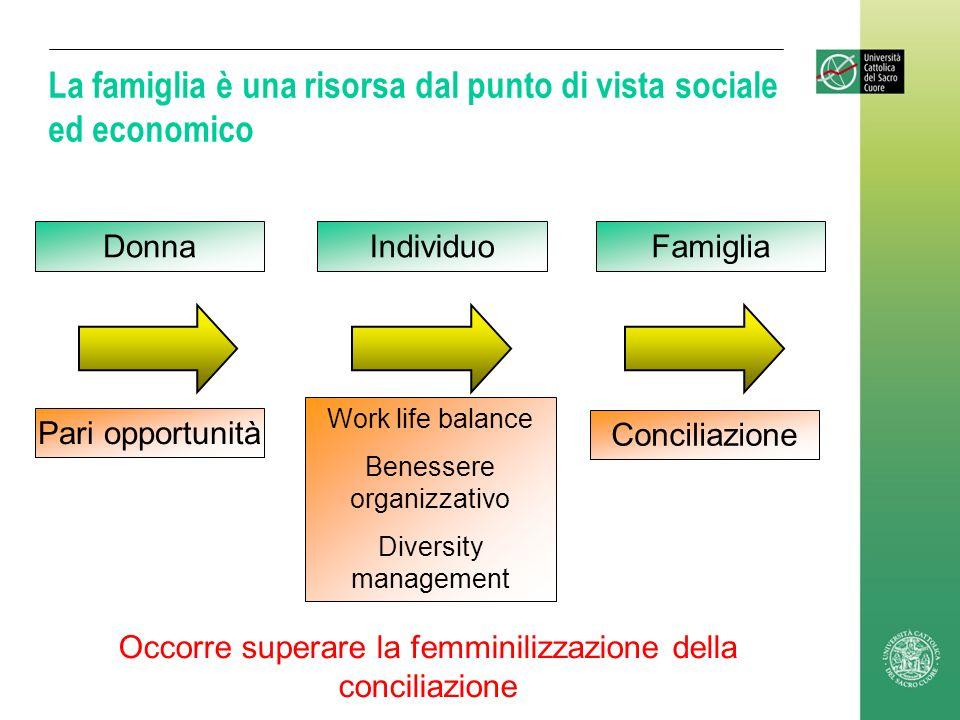 La famiglia è una risorsa dal punto di vista sociale ed economico