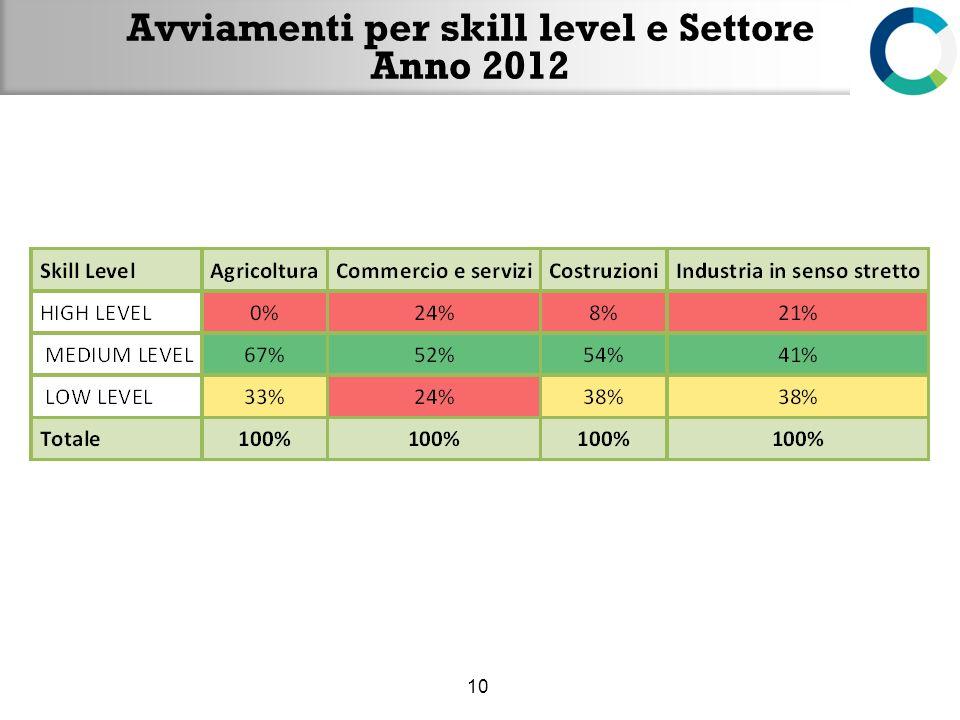 Avviamenti per skill level e Settore Anno 2012