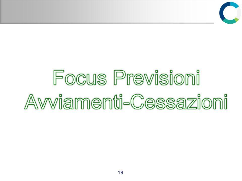 Focus Previsioni Avviamenti-Cessazioni