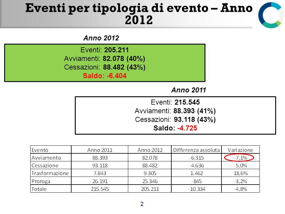 Eventi per tipologia di evento – Anno 2012