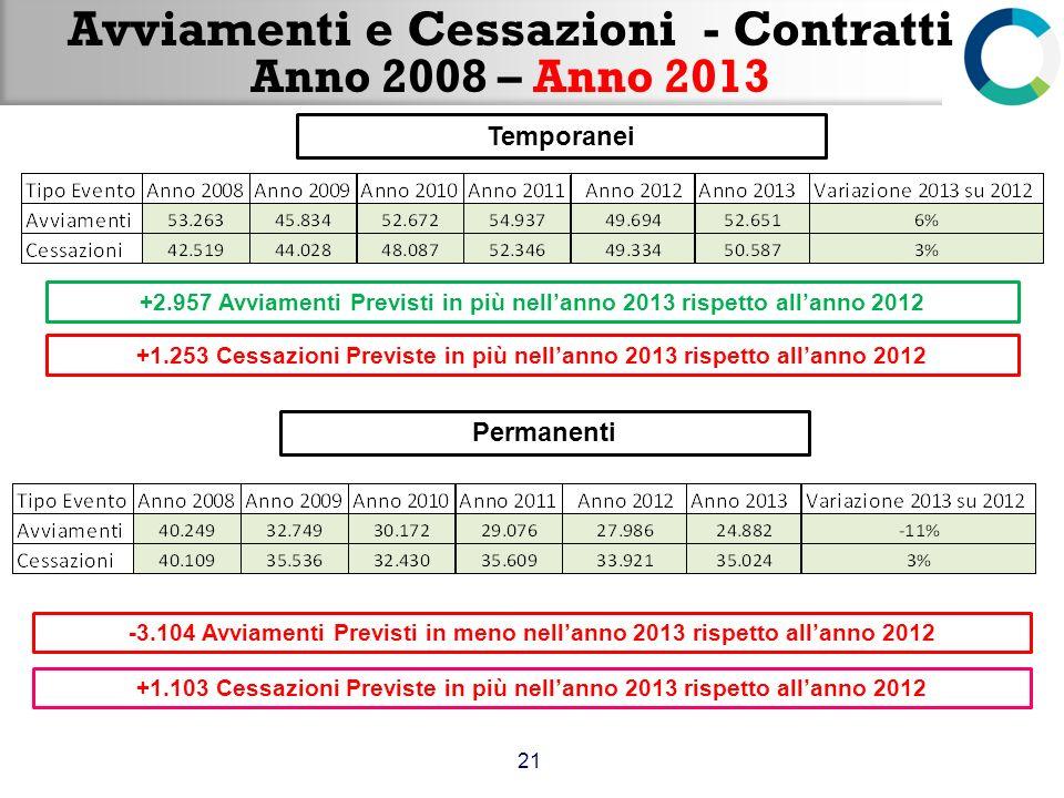 Avviamenti e Cessazioni - Contratti Anno 2008 – Anno 2013