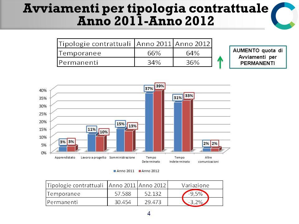 Avviamenti per tipologia contrattuale Anno 2011-Anno 2012