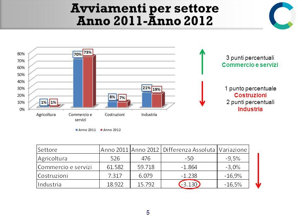 Avviamenti per settore Anno 2011-Anno 2012
