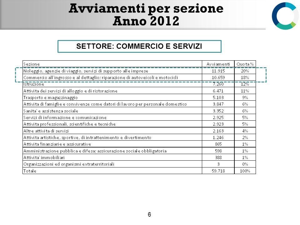Avviamenti per sezione Anno 2012