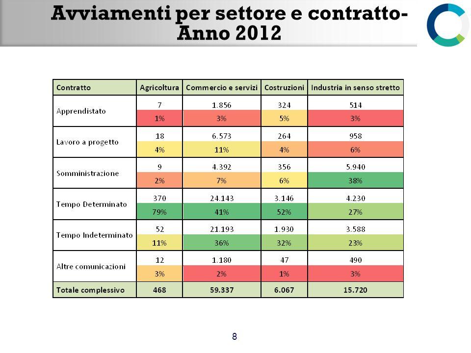 Avviamenti per settore e contratto- Anno 2012