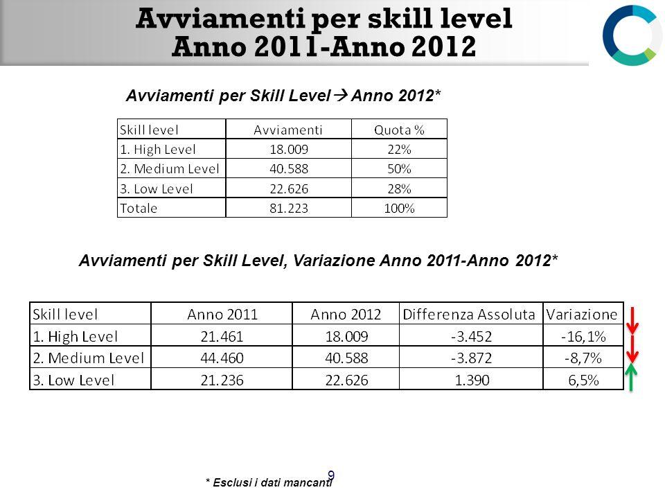 Avviamenti per skill level Anno 2011-Anno 2012