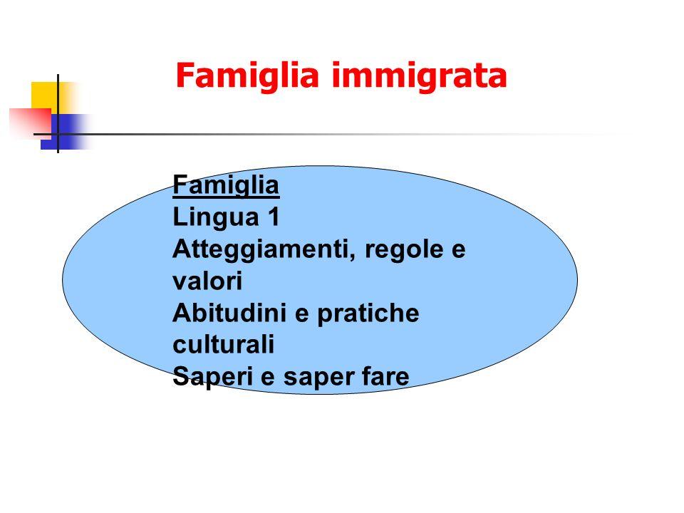 Famiglia immigrata Famiglia Lingua 1 Atteggiamenti, regole e valori