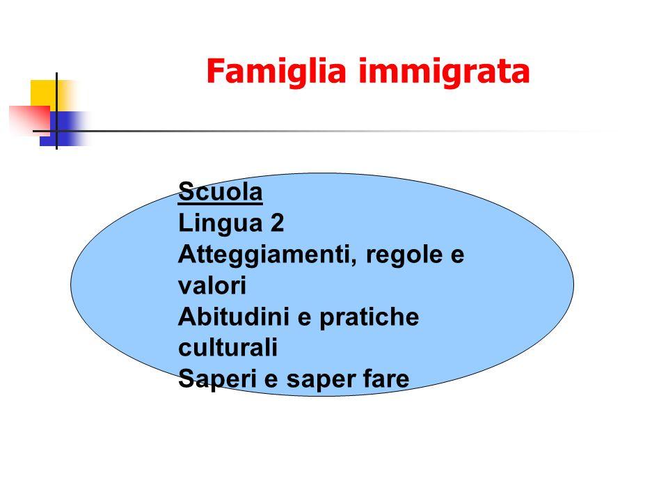 Famiglia immigrata Scuola Lingua 2 Atteggiamenti, regole e valori