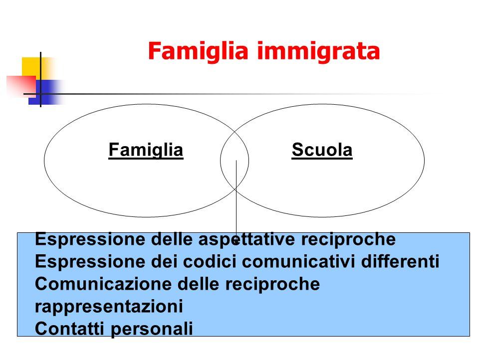 Famiglia immigrata Famiglia Scuola