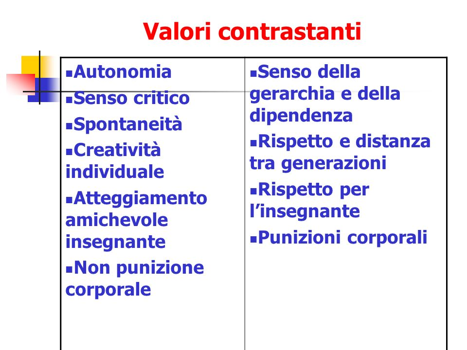Valori contrastanti Autonomia Senso critico Spontaneità