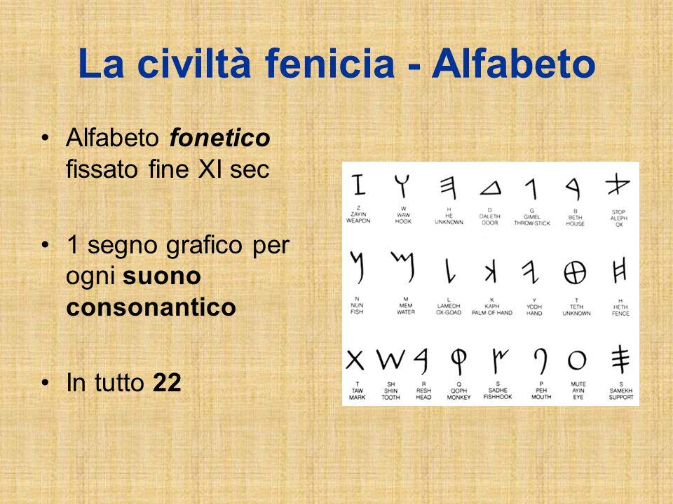 La civiltà fenicia - Alfabeto