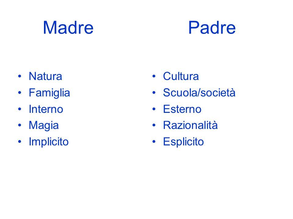 Madre Padre Natura Famiglia Interno Magia Implicito Cultura
