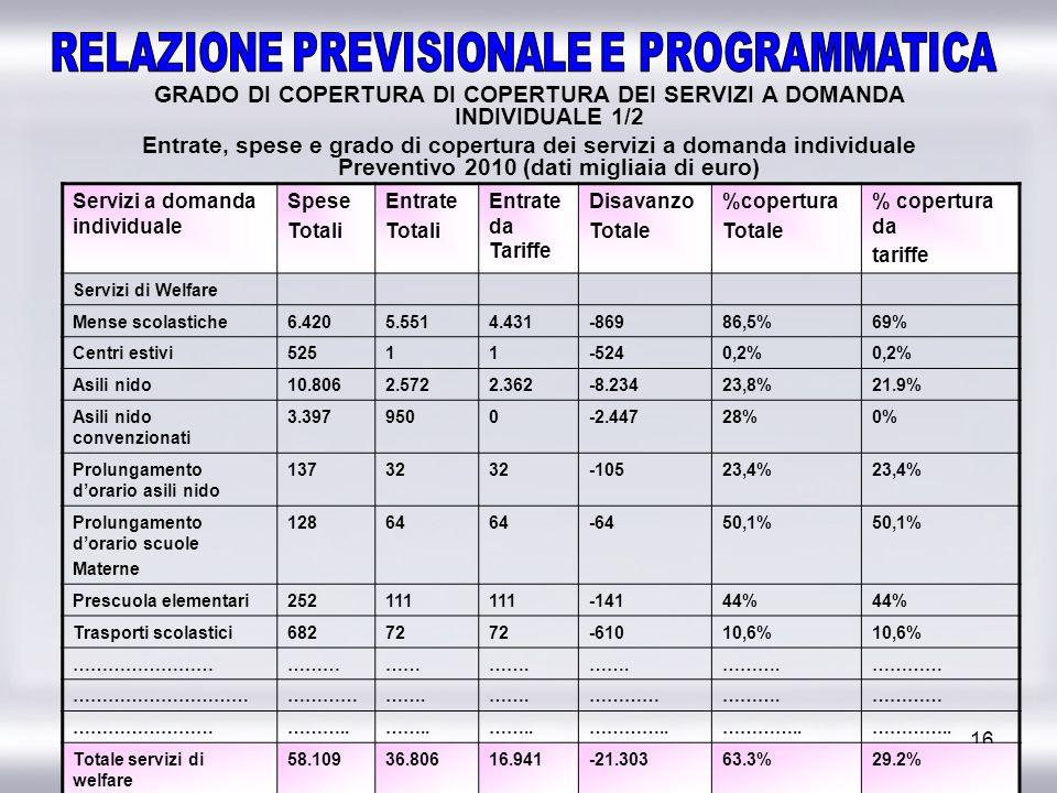 GRADO DI COPERTURA DI COPERTURA DEI SERVIZI A DOMANDA INDIVIDUALE 1/2