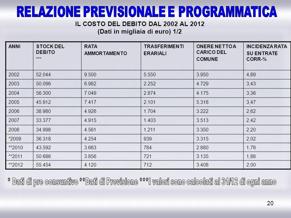 IL COSTO DEL DEBITO DAL 2002 AL 2012 (Dati in migliaia di euro) 1/2