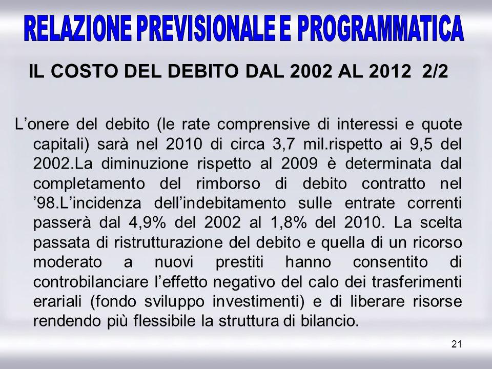 IL COSTO DEL DEBITO DAL 2002 AL 2012 2/2