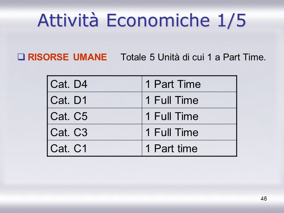 Attività Economiche 1/5 Cat. D4 1 Part Time Cat. D1 1 Full Time
