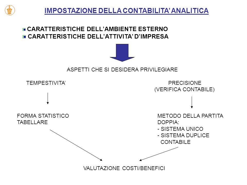 IMPOSTAZIONE DELLA CONTABILITA' ANALITICA