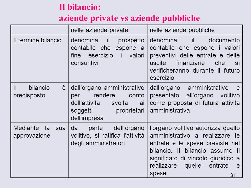 Il bilancio: aziende private vs aziende pubbliche