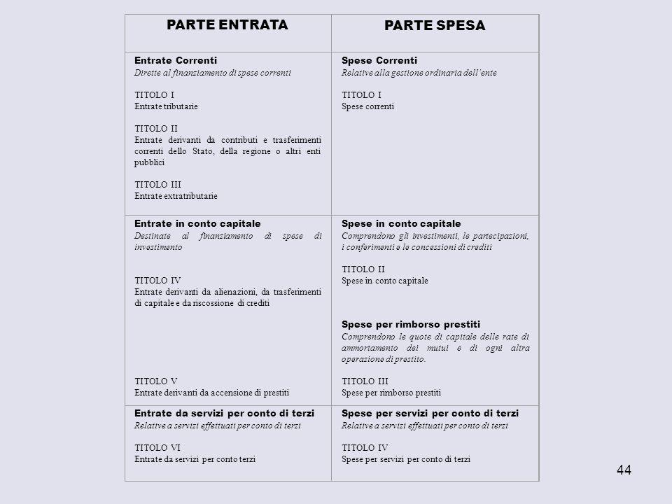 PARTE ENTRATA PARTE SPESA Entrate Correnti