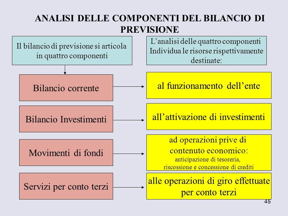 ANALISI DELLE COMPONENTI DEL BILANCIO DI PREVISIONE