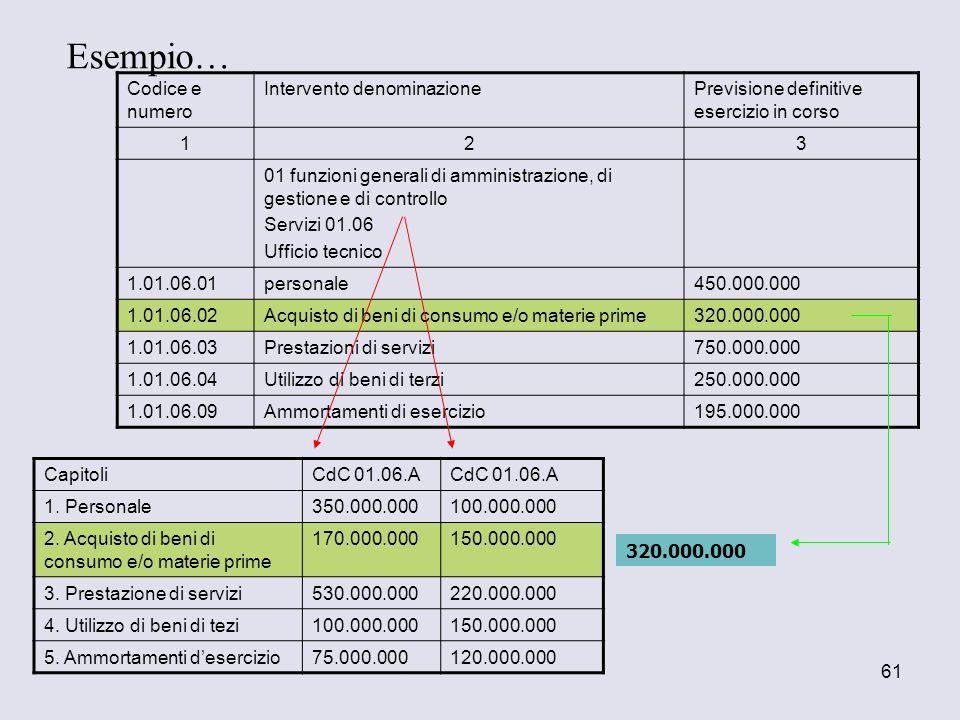 Esempio… Codice e numero Intervento denominazione