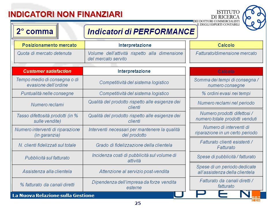Indicatori di PERFORMANCE Posizionamento mercato Customer satisfaction