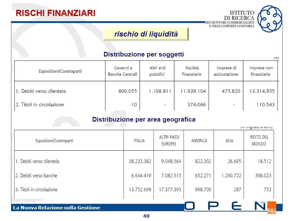 RISCHI FINANZIARI rischio di liquidità Distribuzione per soggetti