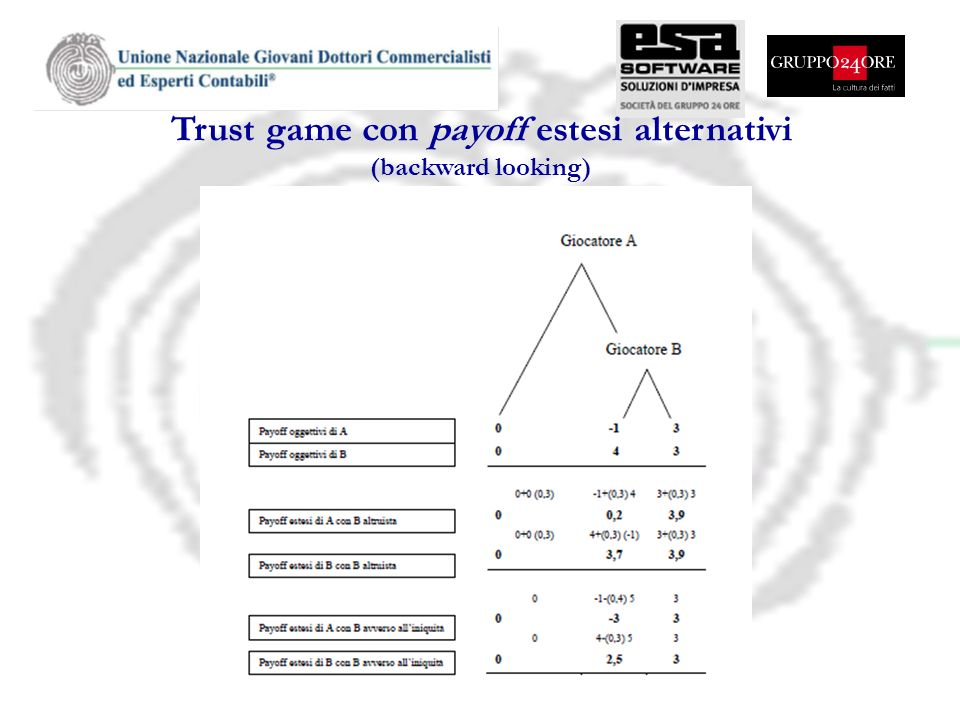Trust game con payoff estesi alternativi (backward looking)