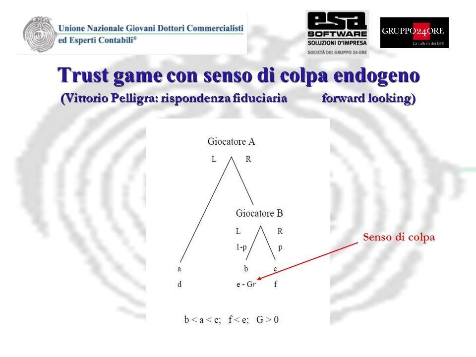 Trust game con senso di colpa endogeno