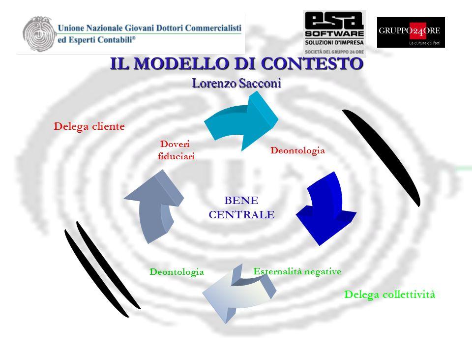 IL MODELLO DI CONTESTO Lorenzo Sacconi