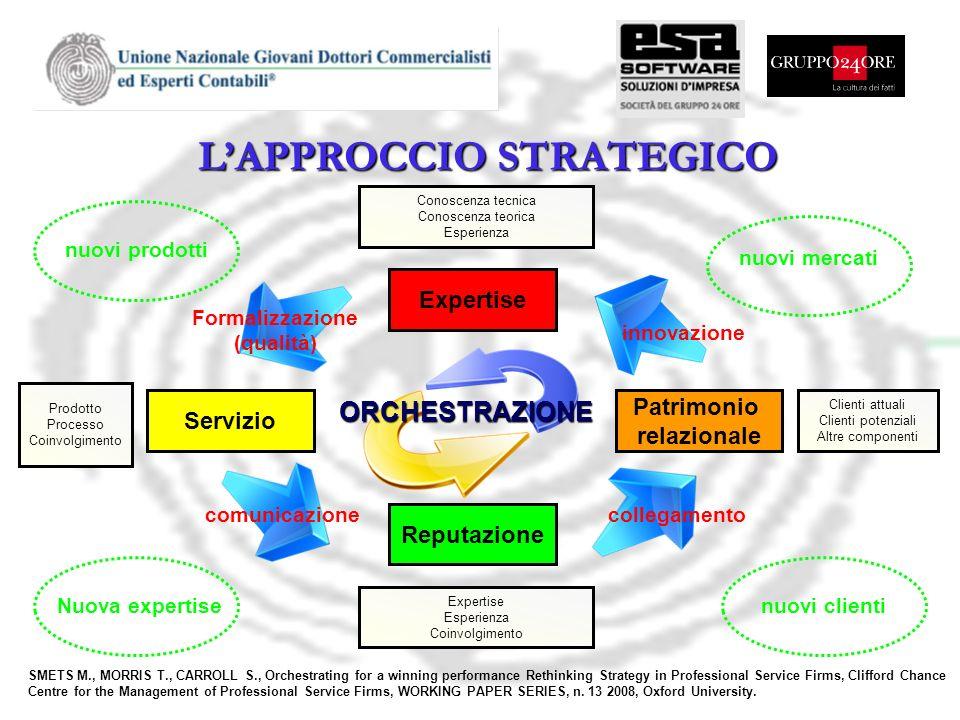 L'APPROCCIO STRATEGICO Formalizzazione (qualità)