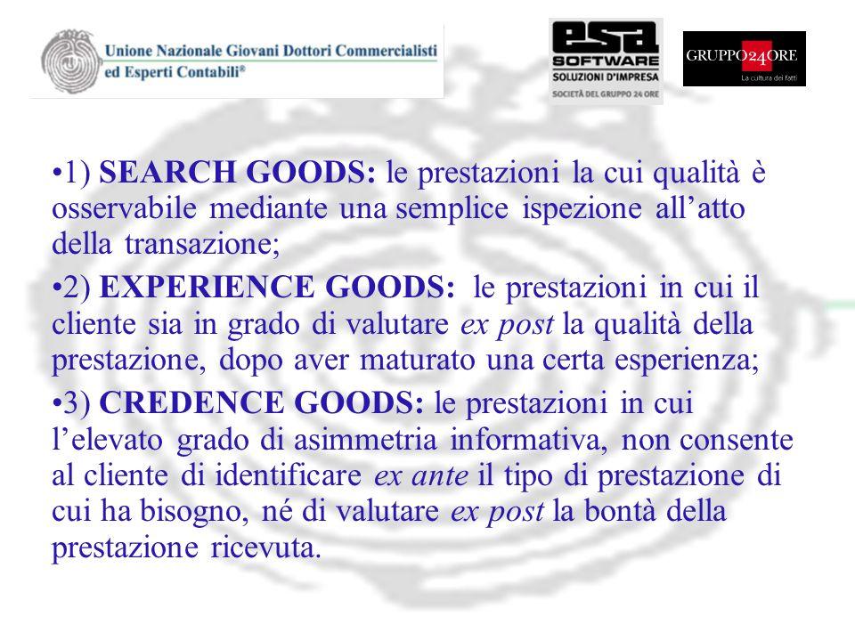 1) SEARCH GOODS: le prestazioni la cui qualità è osservabile mediante una semplice ispezione all'atto della transazione;