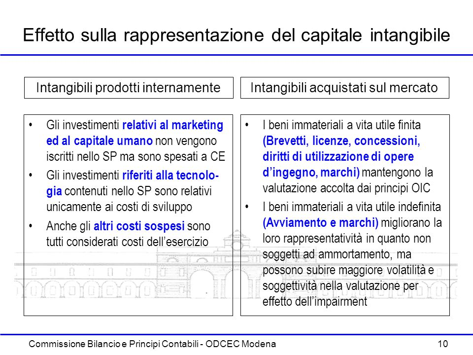 Effetto sulla rappresentazione del capitale intangibile
