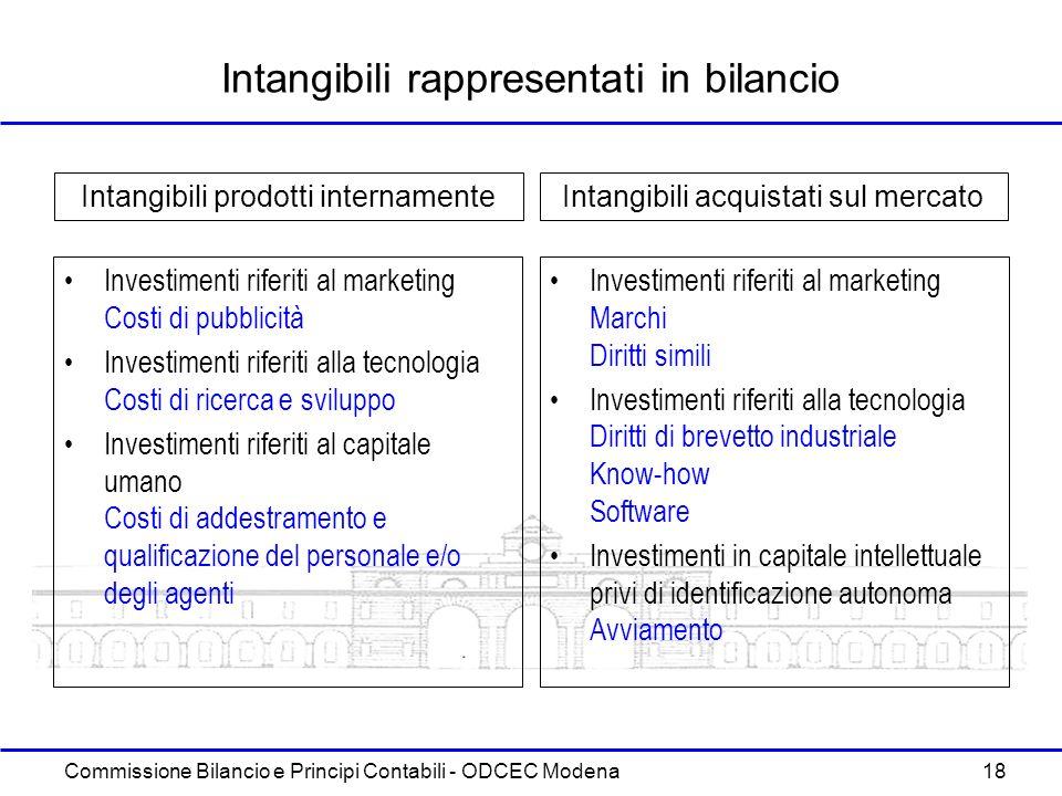 Intangibili rappresentati in bilancio