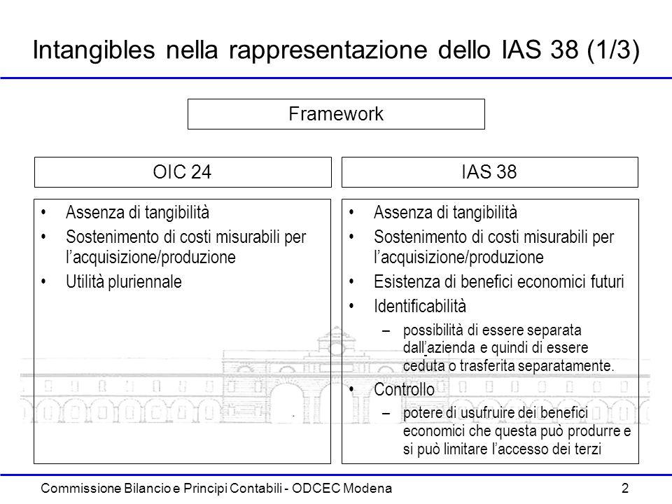 Intangibles nella rappresentazione dello IAS 38 (1/3)
